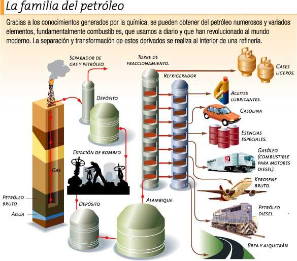 http://leoyanlly.blogia.com/upload/20100530233557-familia-del-petroleo.jpg